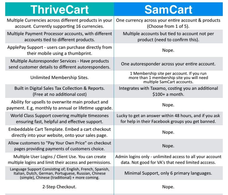 ThriveCart vs SamCart